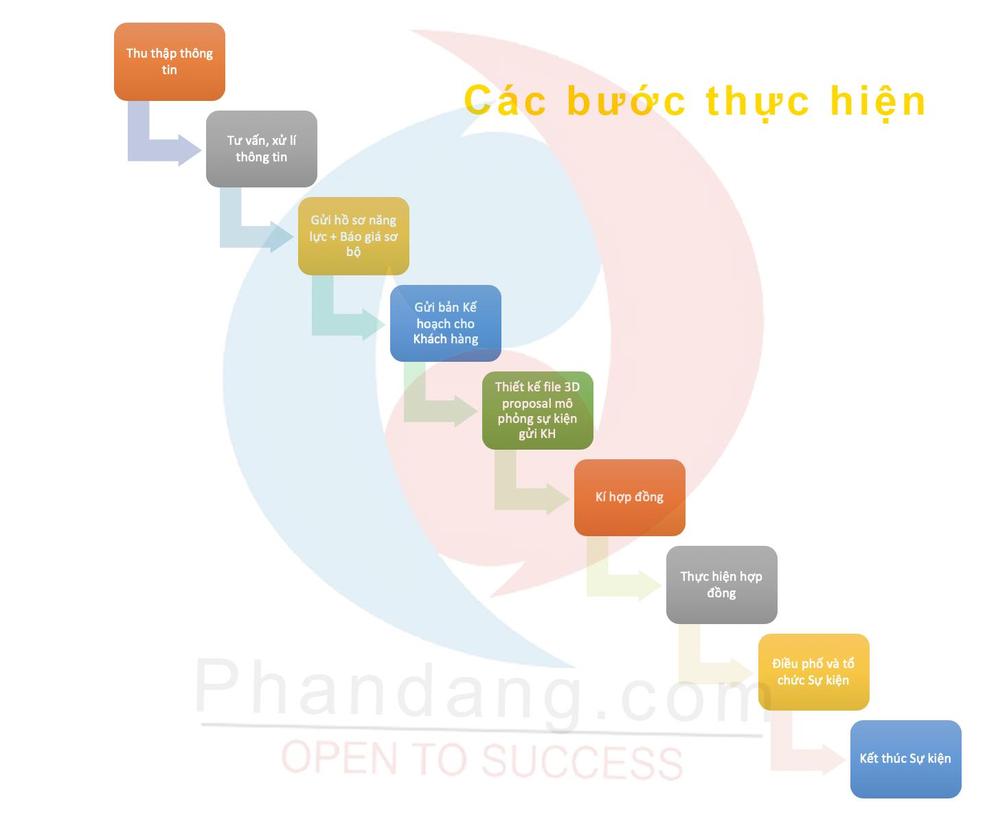 Các bước thực hiện hợp đồng của Công ty Truyền thông Phan Đăng